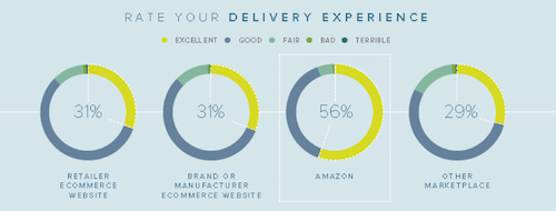 Source: 2016 State of E-commerceDelivery-Consumer Research Report - Metapack