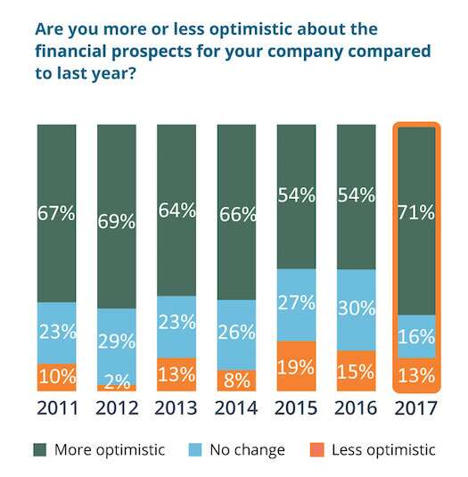 Seventy-one percent of respondents to the Prime Advantage Group CFO Survey are more optimistic about their own companies' prospects in 2017 than they were in 2016 – a 17 point jump from last year.