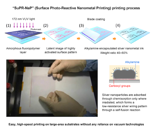 SuPR-NaP printing process. Source: AIST, the University of Tokyo, Yamagata University, Tanaka Kikinzoku Kogyo K.K., and the Japan Science and Technology Agency (JST).