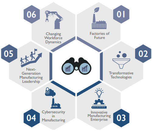 Frost & Sullivan's Manufacturing Leadership Council has identified a set of six critical issues facing the manufacturing industry in its journey to transformation.