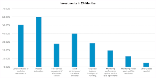 Investments in 24 months. Image courtesy: IFS.
