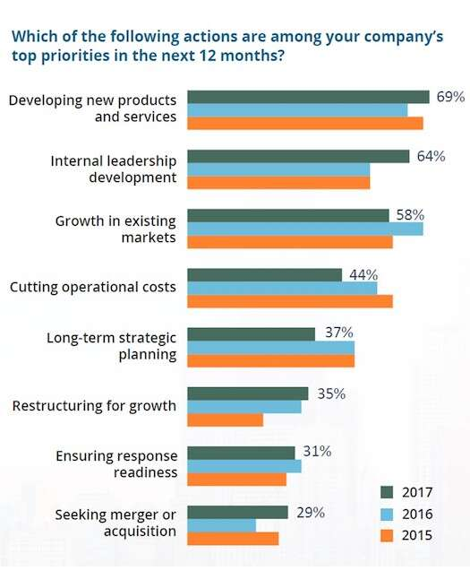While there is no doubt that the findings from Prime Advantage's 2017 Group CFO Survey offer a healthy level of optimism in the economy this year for small and mid-sized industrial manufacturers, it should not surprise anyone that these mid-market manufacturing CFOs are also closely monitoring external factors to make sure that these optimistic plans do not get waylaid as the year unfolds.