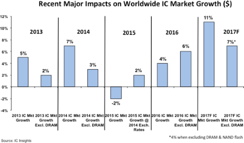 The DRAM market has been both a significant tailwind and headwind on total worldwide IC market growth in three out of the past four years.  Source: IC Insights.
