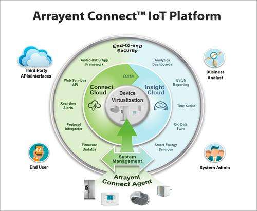A map of IoT shows the divergent audience of those who produce and monitor device-connected data.   (Source: Arrayent)