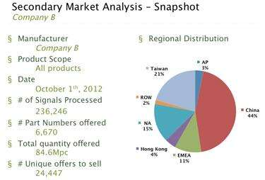 Gray area: A Components Direct study of leading semiconductor suppliers  found more than 124 million units on the gray market, 70 percent in Asia.