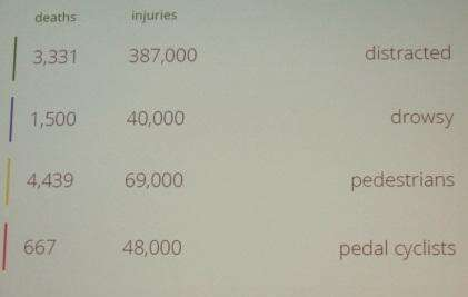 Causes for traffic accidents in the United States in 2011. (Source: NHTSA)