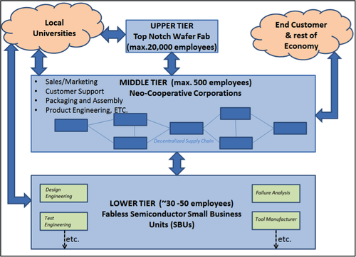 A three-tier business model for the semiconductor industry. As shown in model the upper Tier is a top notch wafer fab and fabless small businesses are a lower tier. The middle and most important tier have neo-cooperative corporations which have exchange relationships as decentralized supply chain. The middle industrial tier connects the other two industrial tiers with rest of the economy.
