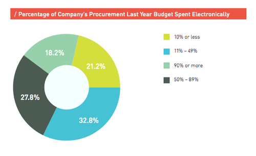 Source: Acquity Group's 2014 State of B2B Procurement Study