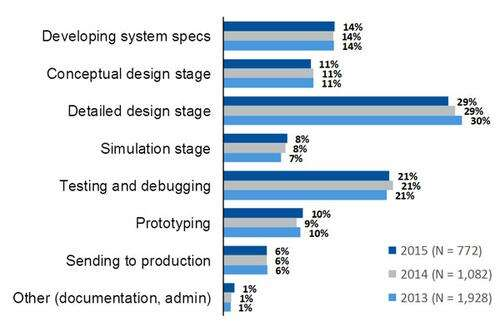 Figure 2 The amount of time spent at each stage of the design process has been fairly consistent over the years and worldwide. Next to the detailed design stage, debugging takes most of the developer's time.