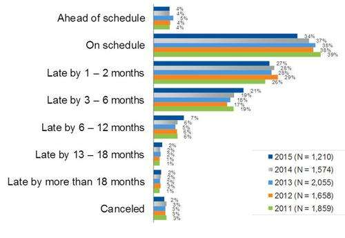 Figure 1 Despite all the efficiency advances that today's tools provide, meeting schedule remains a significant and growing problem. Asked how well their most recently completed project went, respondents gave the dismal report that only one in three met schedule.