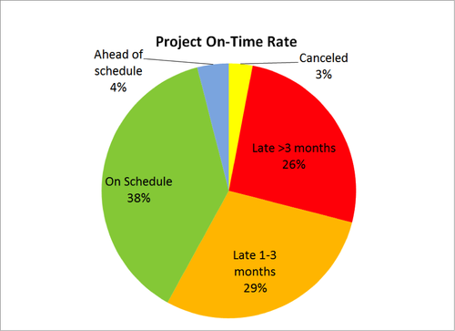 Project On-Time Rates (Source: EE Times, 2013)
