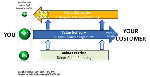 Value Flow and Enterprise Software Allocation (Source: eDevelopment Corp., 2015)