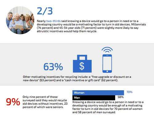 Source: Recycling Mobile Devices: A Consumer Awareness Study by Ingram Micro