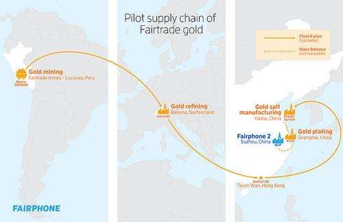 Pilot supply chain of Fairtrade gold Photo courtesy: Fairphone