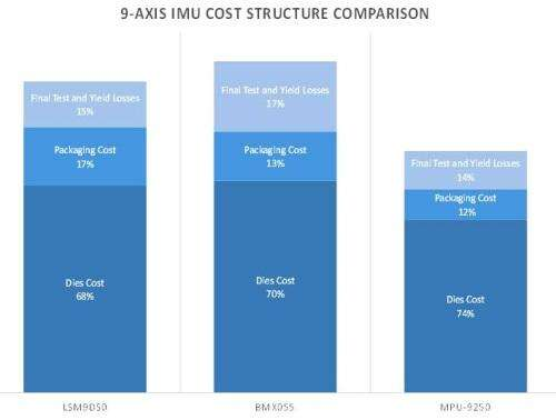 A cost structure comparison of the three nine-axis devices.(Source: System Plus Consulting March 2014 report)
