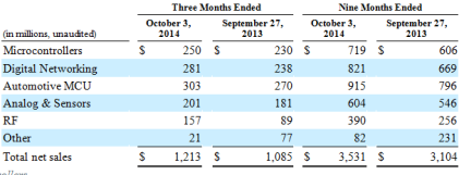 Freescale's third-quarter results. (Image: Freescale)