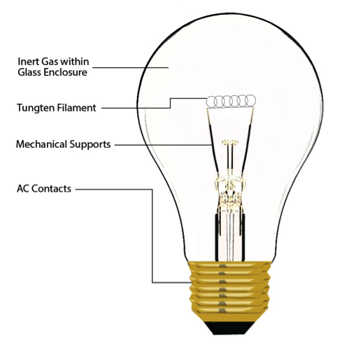 The form factor of the traditional incandescent bulb (above) is being copied by the LED replacement (below), but separating them results in greater reliability and radically new luminaire designs.  (Source: Intelligent Lighting and Control Solutions, Microchip Technology)