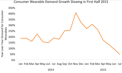 The rate of wearable demand is slowing post holiday 2014 (Source: Argus Insights)