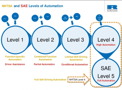 How National Highway Traffic Safety Administration (NHTSA) and SAE International define different levels of autonomous cars