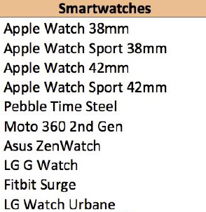 Top 10 Smartwatches Approaching Black Friday 2015  (Source: Argus Insights)