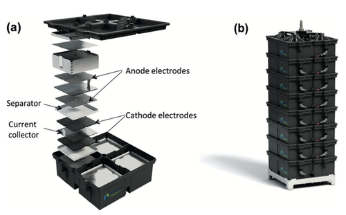 The Aquion battery showing the internal features of its battery cell where 4 series-contacted cavities house sets of electrodes connected electrically in parallel (a). The finished battery stack contains 8 of these cell units stacked vertically (b). (Source: Aquion, used with permission)
