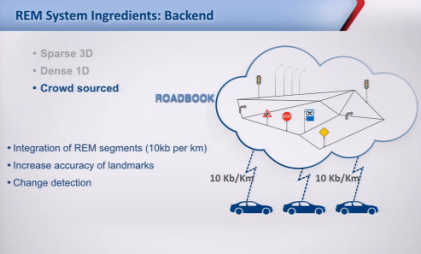 How Mobileye's REM works in the backend (Source: Mobileye)