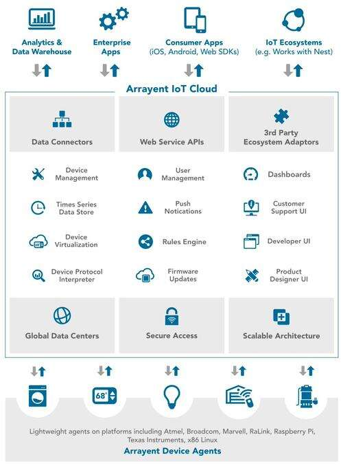 Arrayent's Connect Platform enables major consumer brands to transform traditional products into connected devices for leading brands including Whirlpool, Pentair, Maytag, Salus, Osram, Braeburn, Schumacher, Chamberlain, LiftMaster and others. (Source: Arrayent)