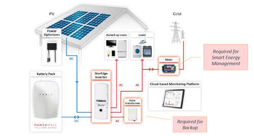 Figure 3. Tesla (battery) and SolarEdge (StorEdge inverter) are two of the many new entrants that are bringing costs down and making energy conversion and storage easier to deploy, more efficient, and even aesthetically pleasing. (Image Source: SolarEdge.)Click here for larger image