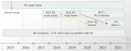 The 3GPP aims to finish to major phases of a 5G standard in 2018 and 2019. (Image: Qualcomm)Click here for larger image