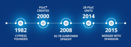 Milestones at Cypress (Source: Cypress Semiconductor)