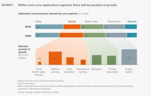 Image source: Strategy Analytics; McKinsey analysis