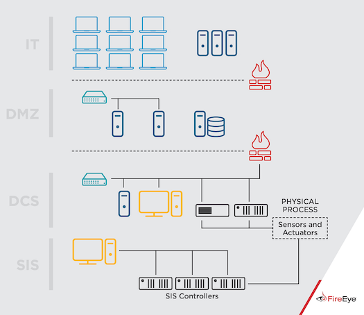 A typical Distributed Control System (DCS) can be interfaced in multiple ways with a plant's Safety Instrumented System (SIS), which independently monitors the process being controlled. The TRISIS/TRITON malware was designed to attack specific SIS hardware. That attack, FireEye believes, demonstrated the risk of designs that allow two-way communication between ICS and SIS network hosts.  (Source: FireEye)