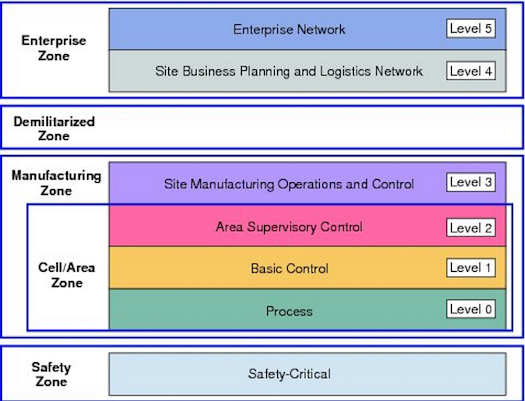 Click here for larger image (Source: Cisco) The Purdue Enterprise Reference Architecture model for industrial control systems (ICS) has been adopted by the International Society of Automation ISA-99 Committee for Manufacturing and Control Systems Security (now ISA/IEC 62443) and other security standards. Its definition of plant technology levels is widely used as a means of segmenting ICS networks, as shown here in Cisco's Plant Logical Framework, which is based on it.