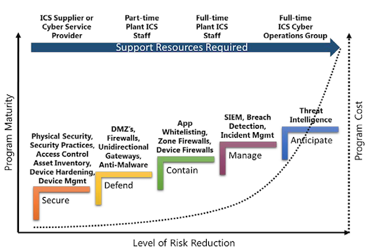 Click here for larger image (Source: ARC Advisory Group) ARC developed the ICS Cybersecurity Maturity Model to help industrial managers understand cybersecurity challenges without becoming experts on the subject. While most plants have well-established physical security in place (left), implementing increasingly mature cybersecurity solutions requires a parallel increasing amount of staff dedicated to preventing, containing, monitoring, and managing cybersecurity technology.