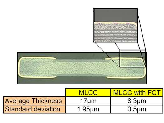 This cross section of a ceramic capacitor with FCT technology illustrates the reduced termination thicknesses FCTs enable